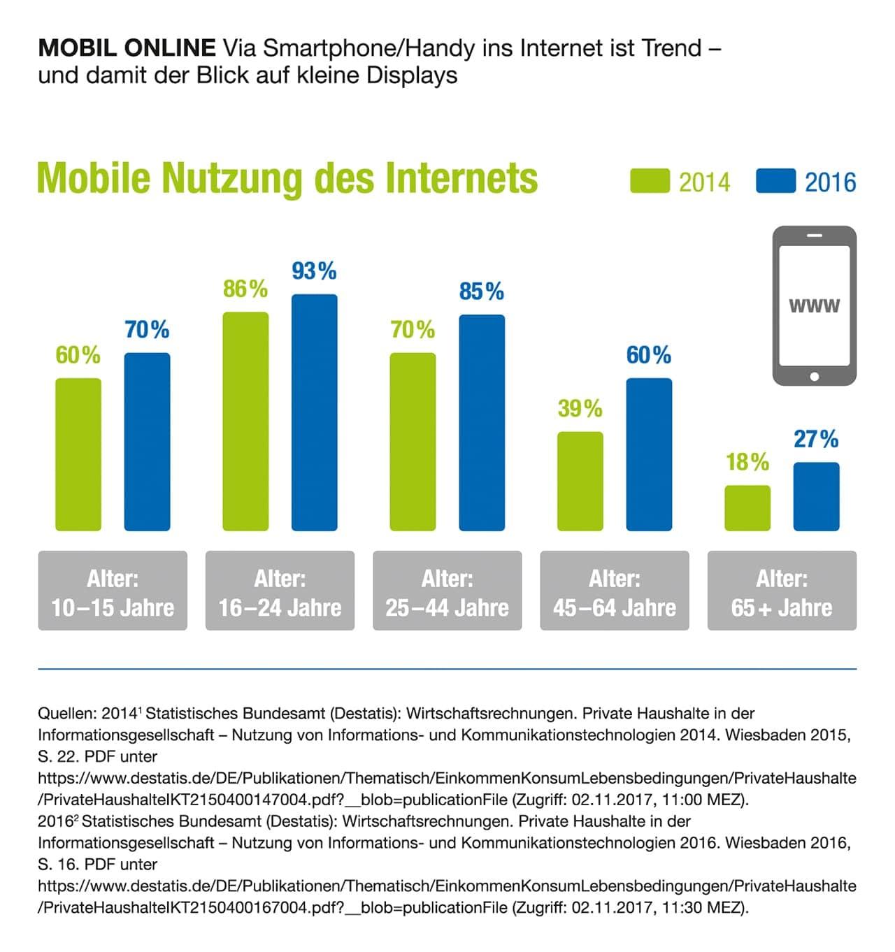 Zwei von fünf Deutschen ab 14 Jahren beschäftigen sich mit Videospielen und  Computerspielen; Dreiviertel der Gamer bevorzugen mobile Plattformen wie  Laptops ...